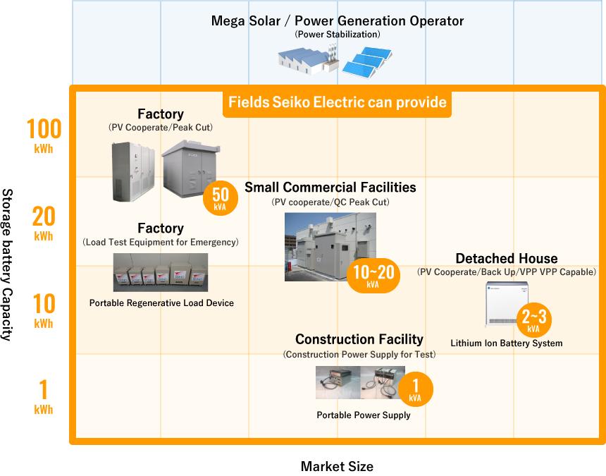 Power Electronics Unit | Product Introduction | SEIKO ELECTRIC CO , LTD